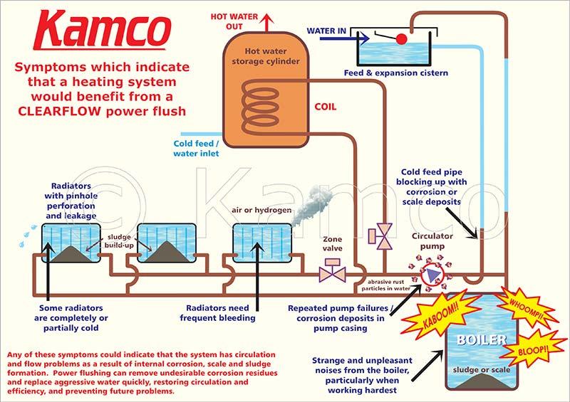kamco power flushing